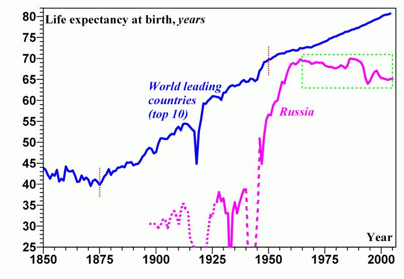 средняя продолжительность жизни   150 лет